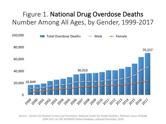 Non solo un'ossessione: la dipendenza da oppiacei coinvolge (finalmente) le case farmaceutiche